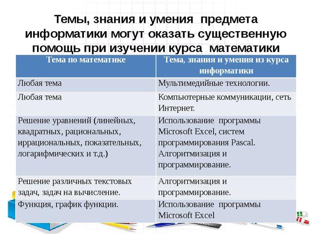 Темы, знания и умения предмета информатики могут оказать существенную помощь...