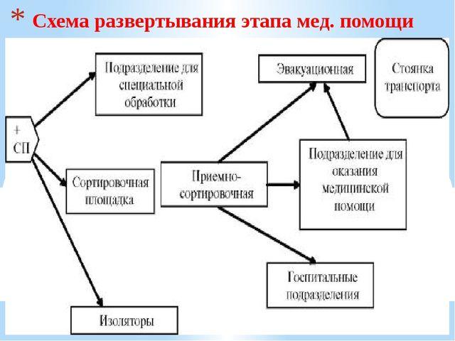 Схема развертывания этапа мед. помощи