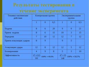 Результаты тестирования в течение эксперимента Технико-тактические действияК