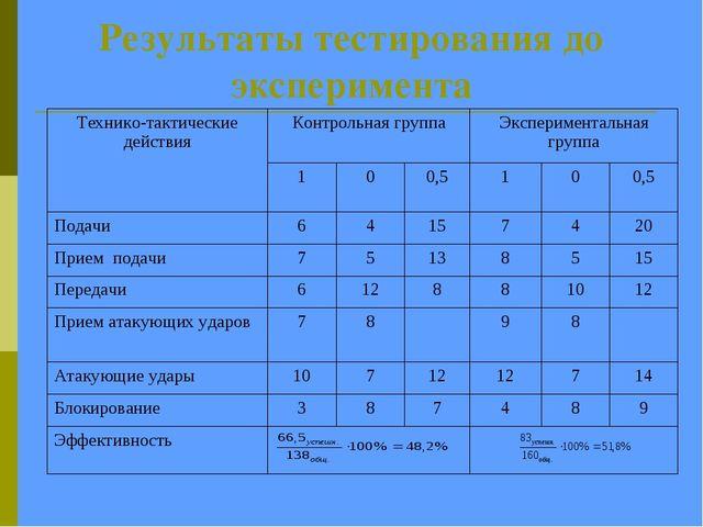 Результаты тестирования до эксперимента Технико-тактические действияКонтроль...