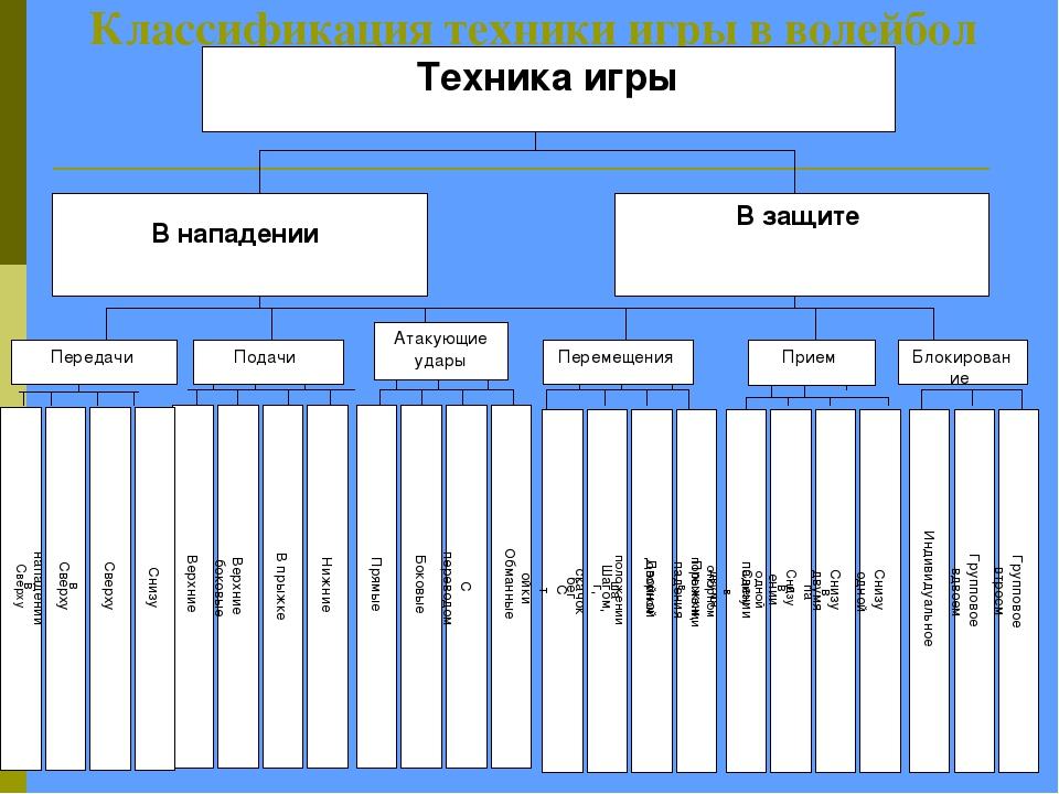 Классификация техники игры в волейбол