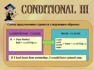 Схема предложения строится следующим образом: CONDITIONAL CLAUSE MAIN CLAUSE
