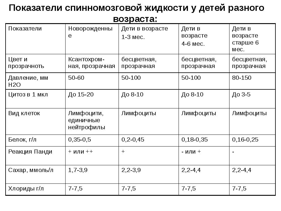 Показатели спинномозговой жидкости у детей разного возраста: Показатели Новор...