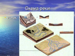 Схема реки Исток Устье