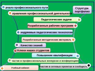 Структура портфолио Внедряемые педагогические технологии Качество знаний Уча