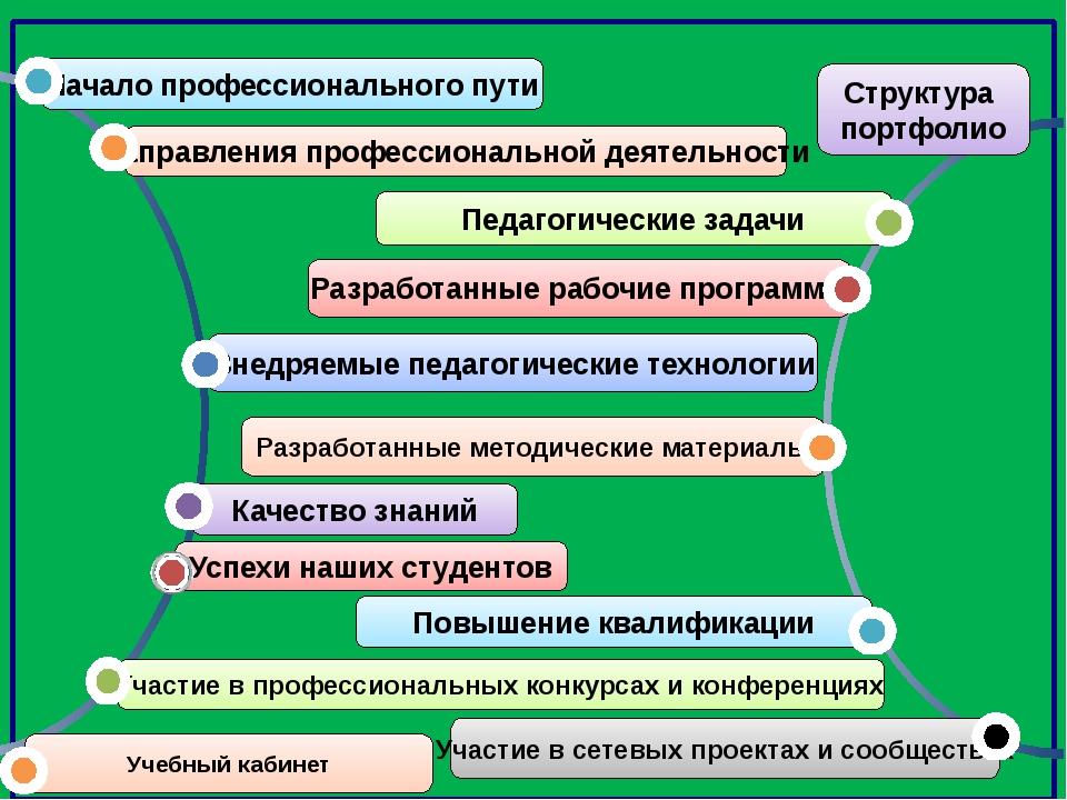 Структура портфолио Внедряемые педагогические технологии Качество знаний Уча...