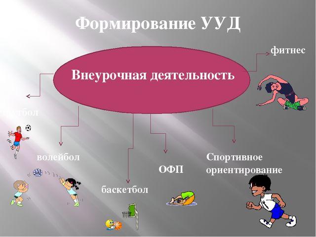 Формирование УУД Внеурочная деятельность футбол волейбол баскетбол ОФП Спорти...