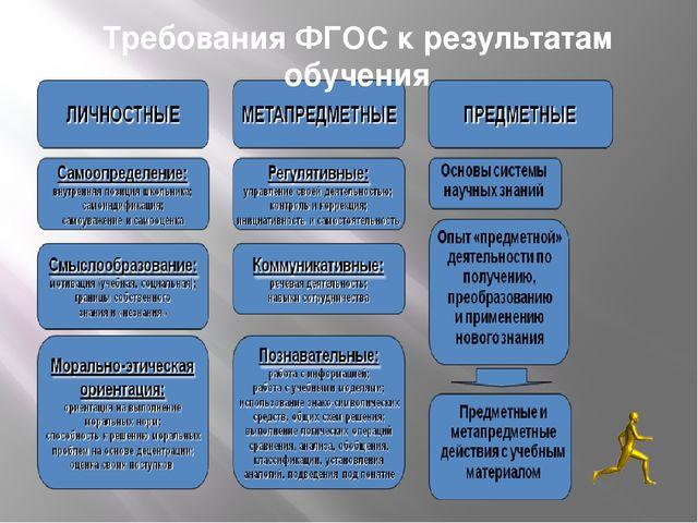 Требования ФГОС к результатам обучения