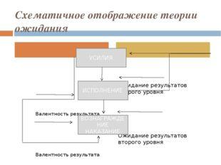 Схематичное отображение теории ожидания Валентность результата Валентность ре