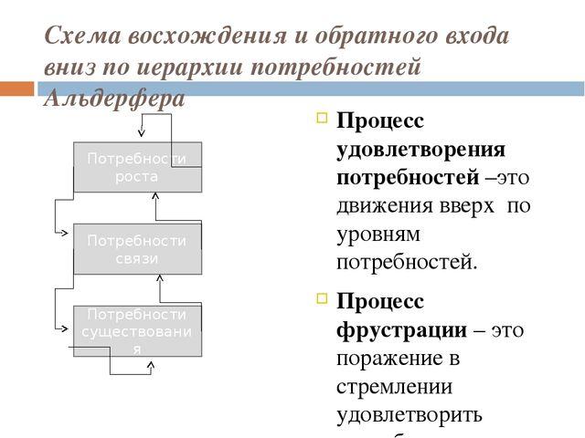Схема восхождения и обратного входа вниз по иерархии потребностей Альдерфера...