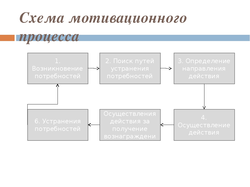 Схема мотивационного процесса 1. Возникновение потребностей 2. Поиск путей ус...
