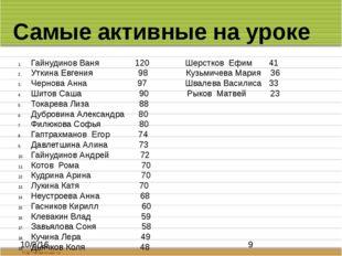 Самые активные на уроке Гайнудинов Ваня 120 Шерстков Ефим 41 Уткина Евгения