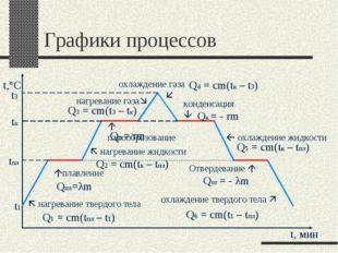 Графики процессов  нагревание твердого тела t1 Q1 = cm(tпл – t1) плавление