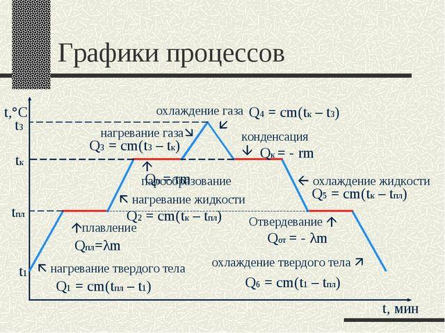 Графики процессов  нагревание твердого тела t1 Q1 = cm(tпл – t1) плавление...