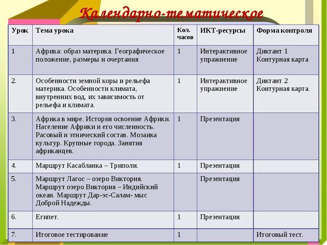 Календарно-тематическое планирование УрокТема урокаКол. часовИКТ-ресурсыФ...