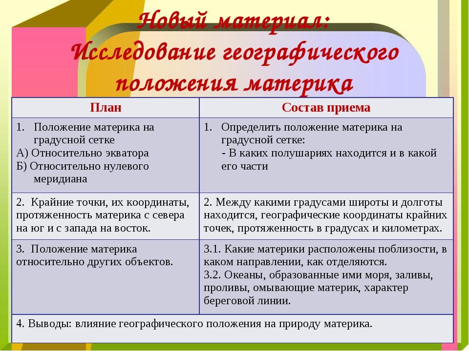 Новый материал: Исследование географического положения материка ПланСостав п...
