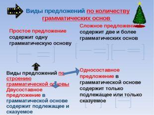 Виды предложений по количеству грамматических основ Простое предложение соде