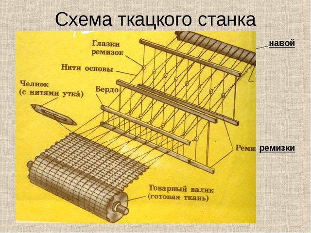 Схема ткацкого станка навой ремизки