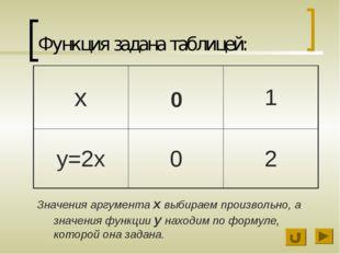 Функция задана таблицей: Значения аргумента х выбираем произвольно, а значени