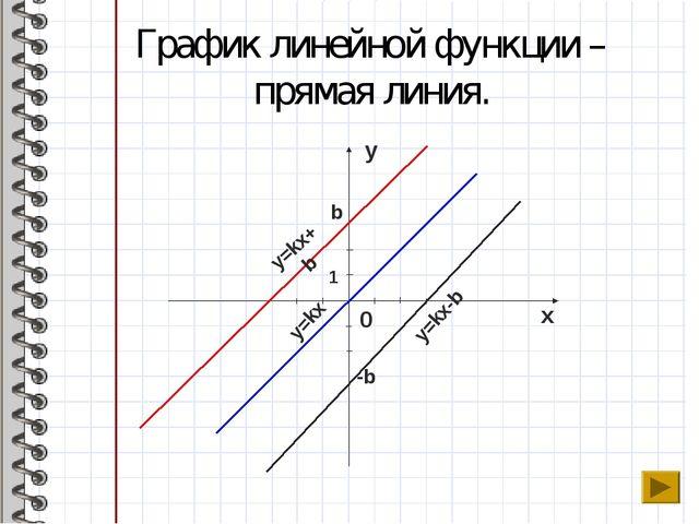 График линейной функции – прямая линия. x y 0 y=kx+b y=kx-b y=kx -b b 1