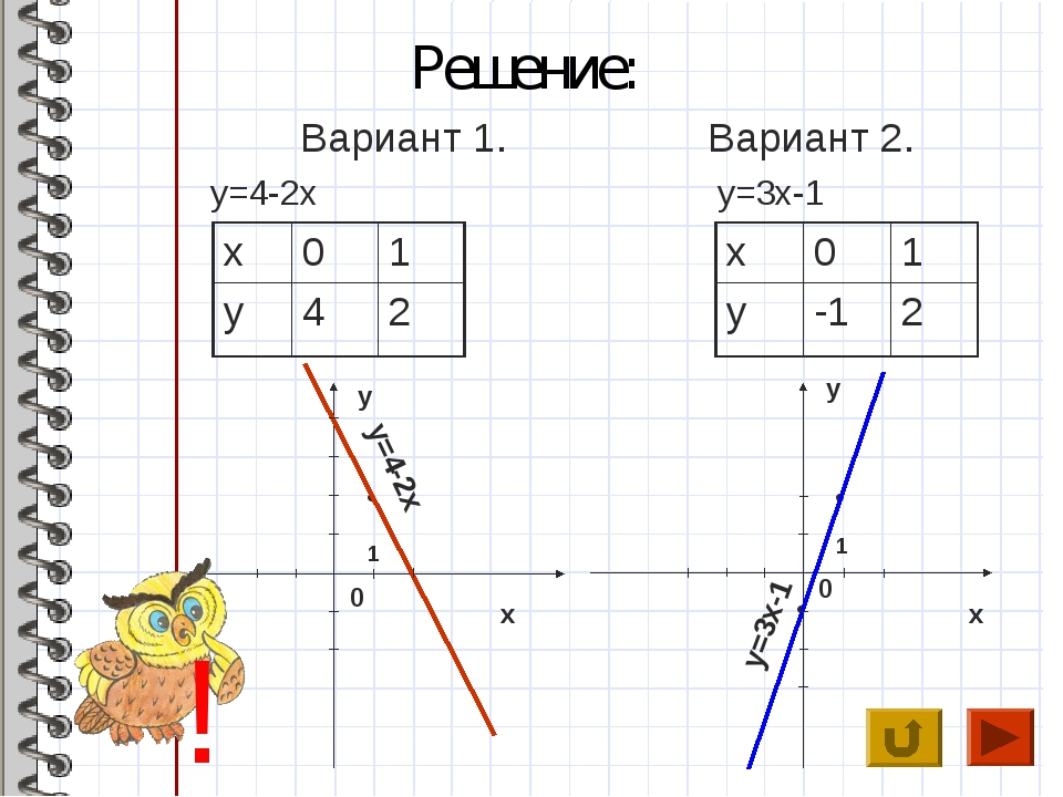 Решение: Вариант 1. y=4-2x Вариант 2. y=3x-1 x y x y 0 0 • • • y=4-2x y=3x-1...