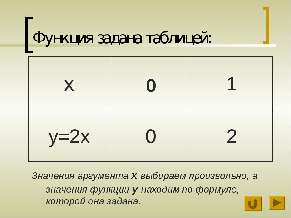 Функция задана таблицей: Значения аргумента х выбираем произвольно, а значени...