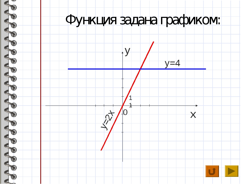 Функция задана графиком: y x y=2x 0 11 1 y=4