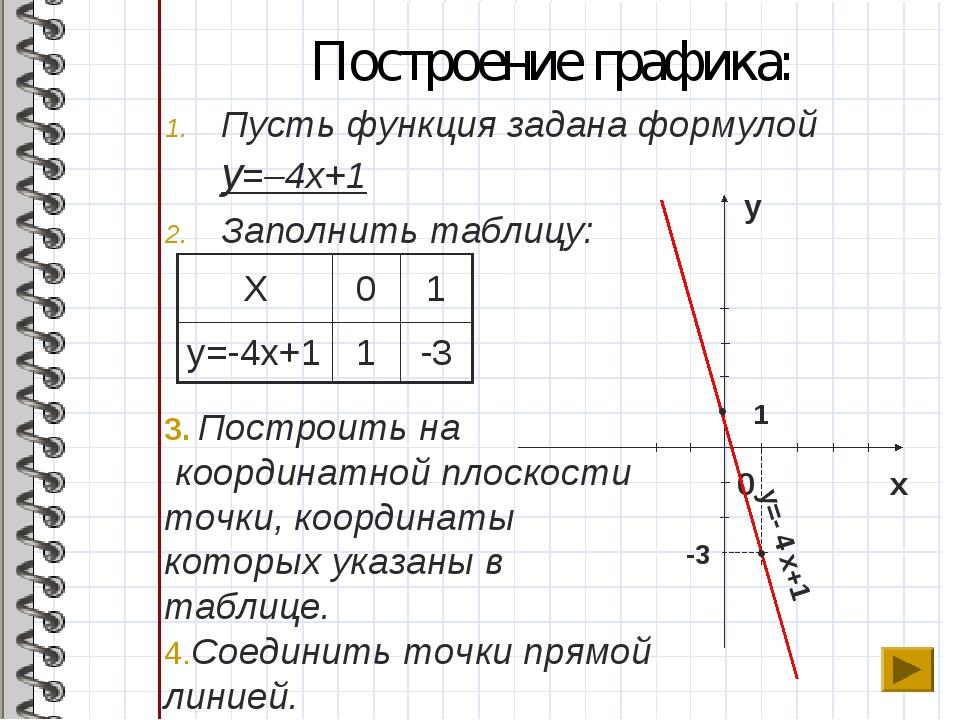 Построение графика: Пусть функция задана формулой y=–4x+1 Заполнить таблицу:...