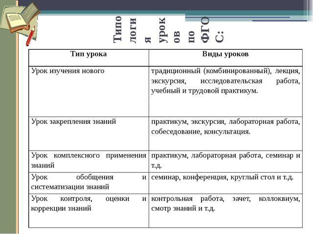 Типология уроков по ФГОС: Тип урока Виды уроков Урок изучения нового традицио...