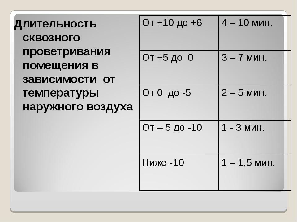 Длительность сквозного проветривания помещения в зависимости от температуры н...