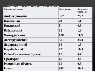 Районы карстопроявления Количество карстовых пещер по районам Крыма Горные ма