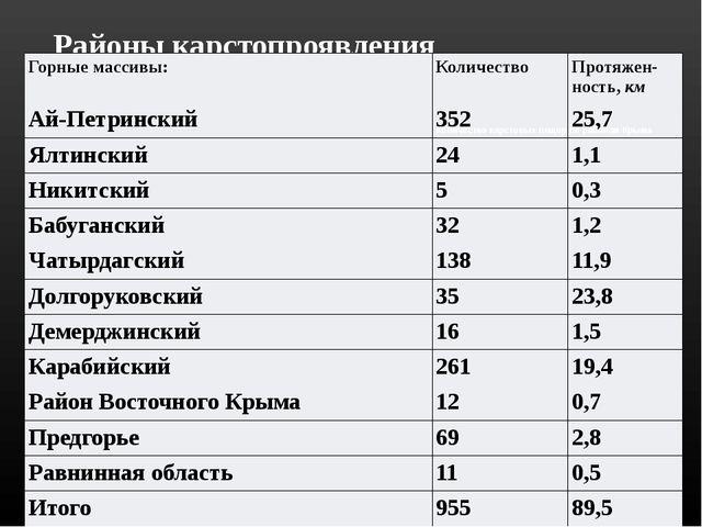 Районы карстопроявления Количество карстовых пещер по районам Крыма Горные ма...