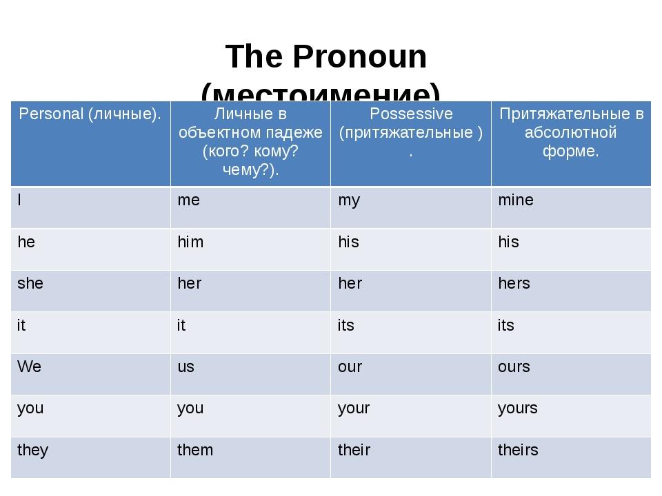 The Pronoun (местоимение). Personal(личные). Личные в объектном падеже (кого?...