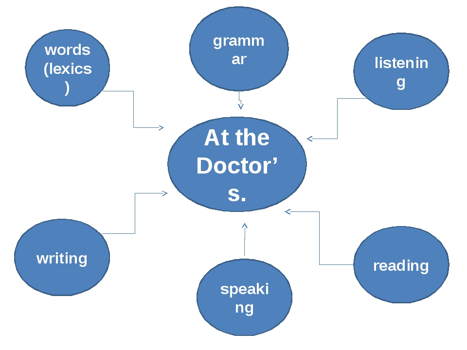 At the Doctor's. words (lexics) grammar listening writing speaking reading