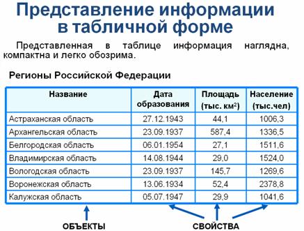 Практическая работа таблица информационные модели вариант 3 тренировка ангелов виктории сикрет