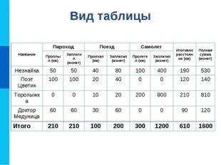 Вид таблицы НазваниеПароходПоездСамолетИтоговое расстояние (км)Полная су