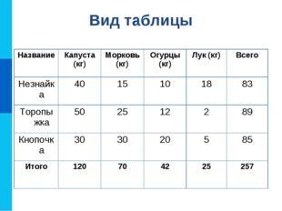 Вид таблицы НазваниеКапуста (кг)Морковь (кг)Огурцы (кг)Лук (кг)Всего Нез