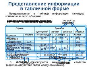 Представление информации в табличной форме Представленная в таблице информаци