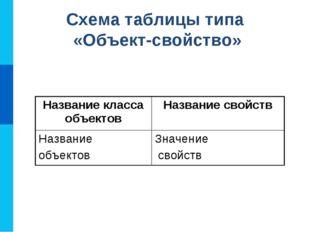Схема таблицы типа «Объект-свойство» Название класса объектовНазвание свойст