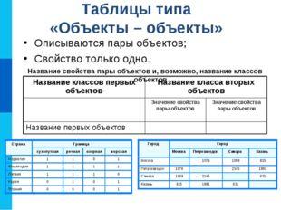 Таблицы типа «Объекты – объекты» Описываются пары объектов; Свойство только о