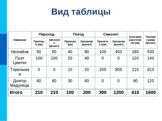 Вид таблицы НазваниеПароходПоездСамолетИтоговое расстояние (км)Полная су...