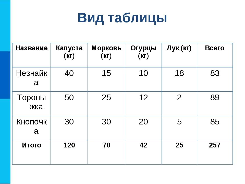 Вид таблицы НазваниеКапуста (кг)Морковь (кг)Огурцы (кг)Лук (кг)Всего Нез...