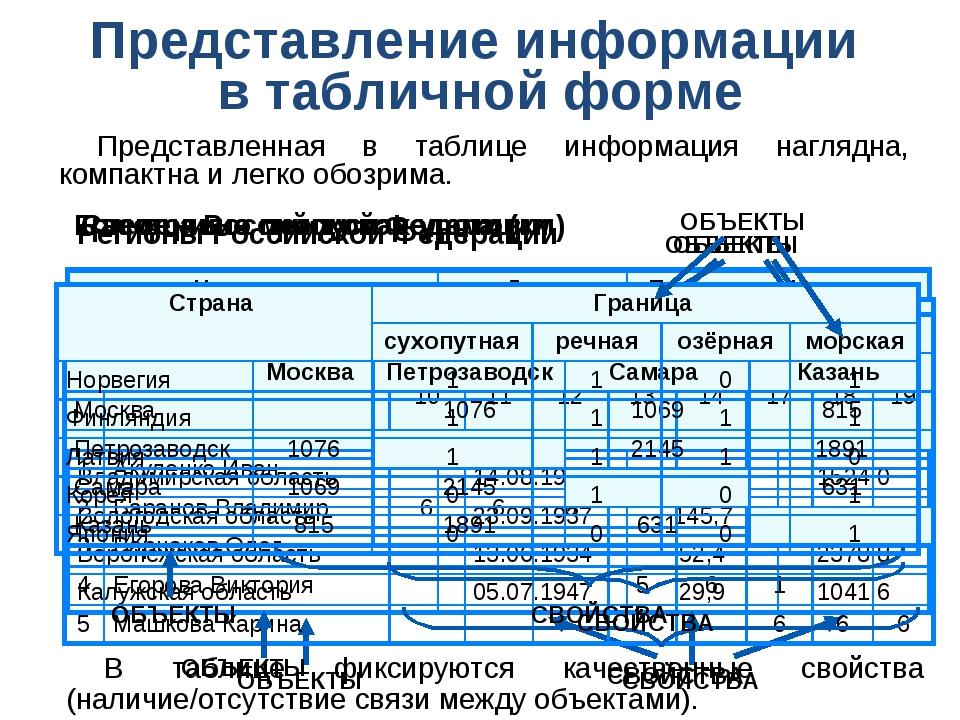 Представление информации в табличной форме Представленная в таблице информаци...