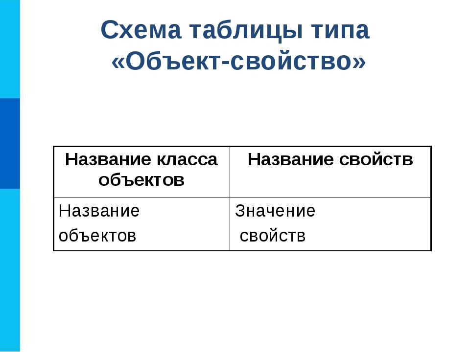 Схема таблицы типа «Объект-свойство» Название класса объектовНазвание свойст...
