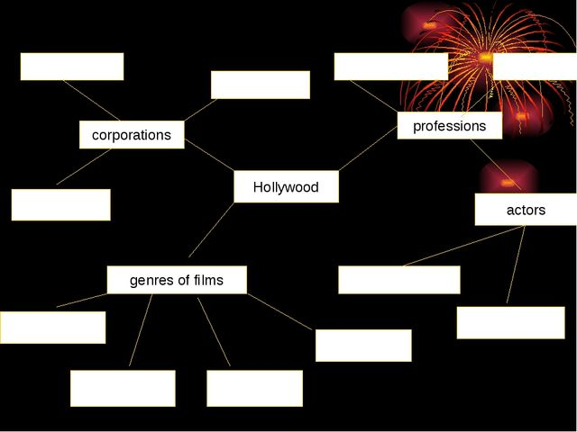 Hollywood corporations professions actors genres of films