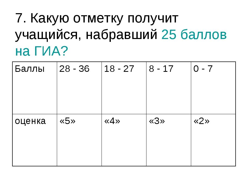 7. Какую отметку получит учащийся, набравший 25 баллов на ГИА? Баллы28 - 36...