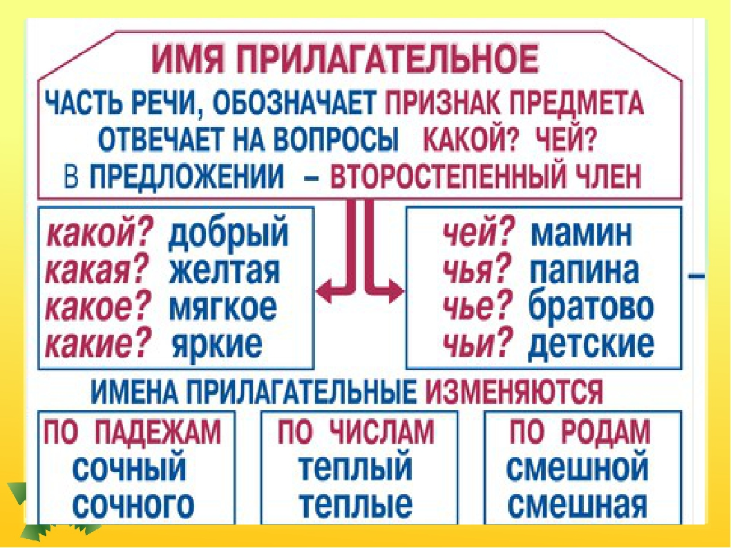Имени русскому о 3 по языку гдз рассказ прилагательном класс