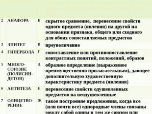 1 МЕТАФОРА А повторение начальных частей (звуков, слов) смежных отрезков реч