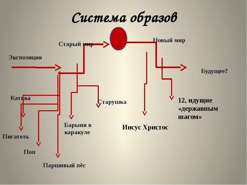 Система образов Экспозиция Старый мир Катька Писатель Поп Паршивый пёс Старуш...