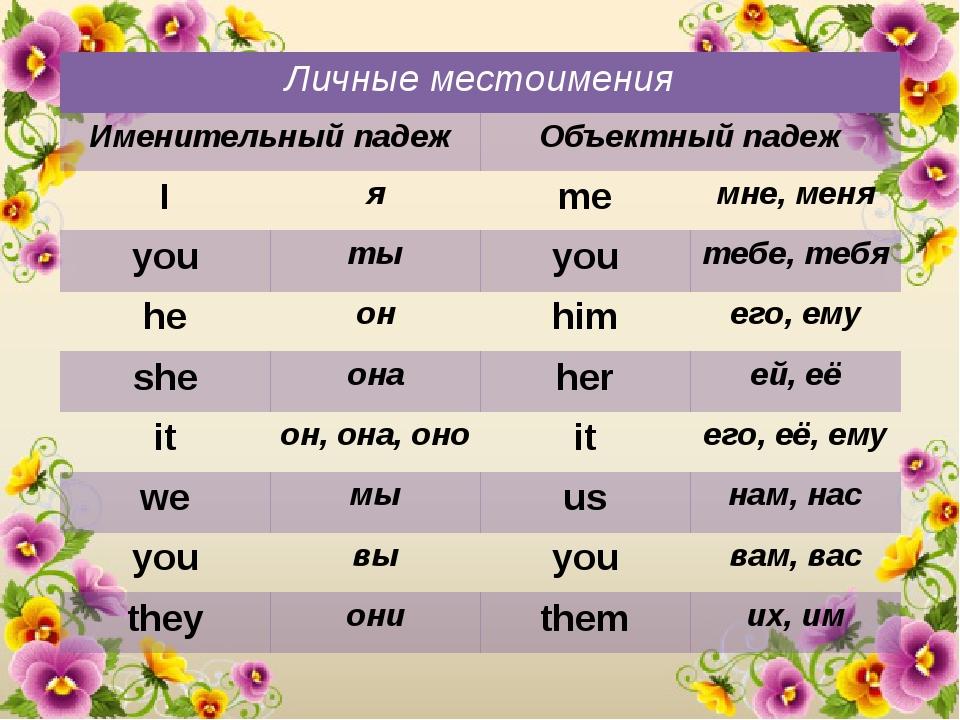 Личные местоимения английского языка Грамматика engblogru